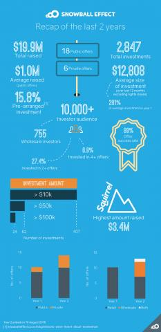 Infographic on the past two years of equity crowdfunding